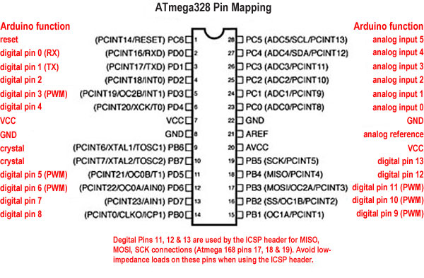 Atmega328 pins mapping
